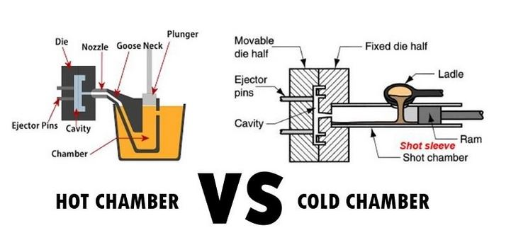 Hot chamber vs cold chamber die casting